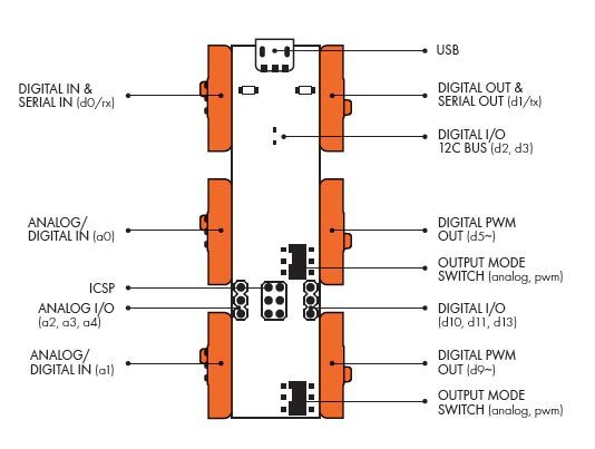 Diagram of the LittleBits Arduino, with ICSP input/output connections laballed